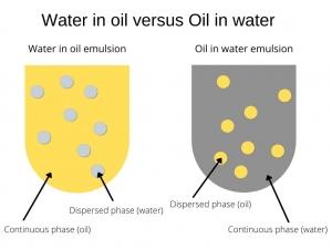 Water in Oil emulsion